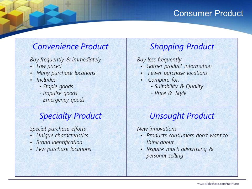 Consumer Product Convenience Product Shopping Product