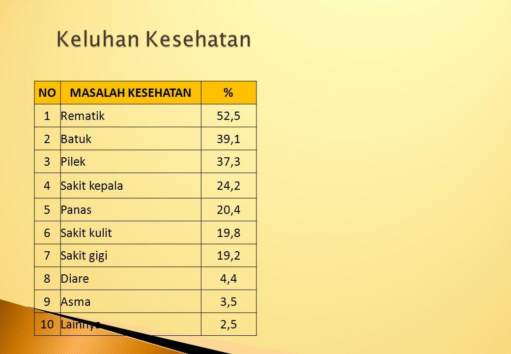 Keluhan Kesehatan NO MASALAH KESEHATAN % 1 Rematik 52,5 2 Batuk 39,1 3