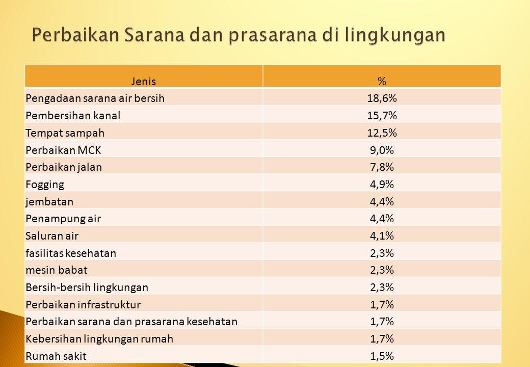 Perbaikan Sarana dan prasarana di lingkungan