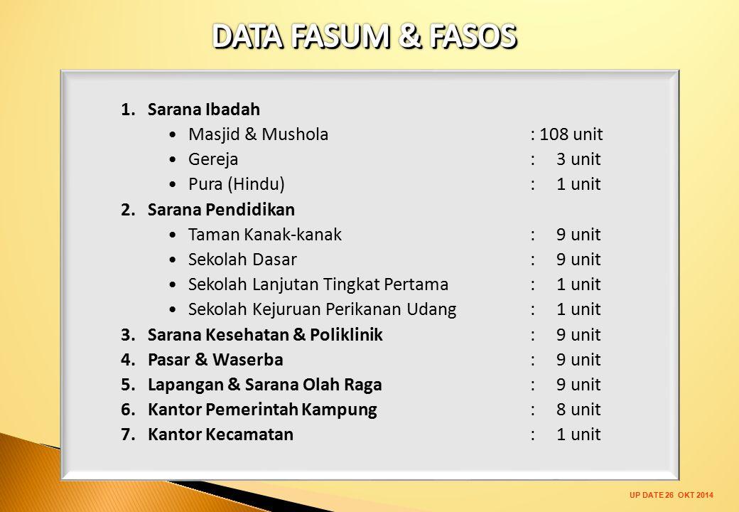 DATA FASUM & FASOS Sarana Ibadah Masjid & Mushola : 108 unit