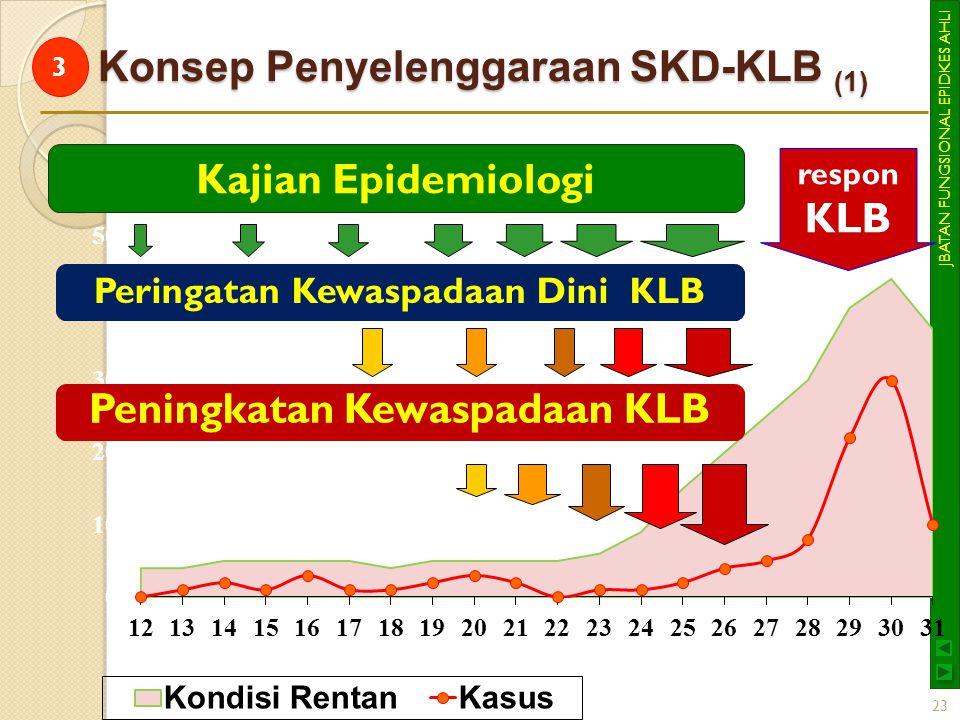 Konsep Penyelenggaraan SKD-KLB (1)