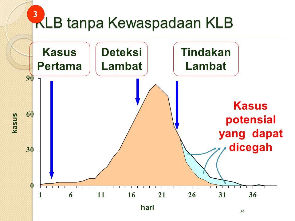 KLB tanpa Kewaspadaan KLB