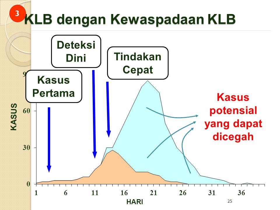 KLB dengan Kewaspadaan KLB