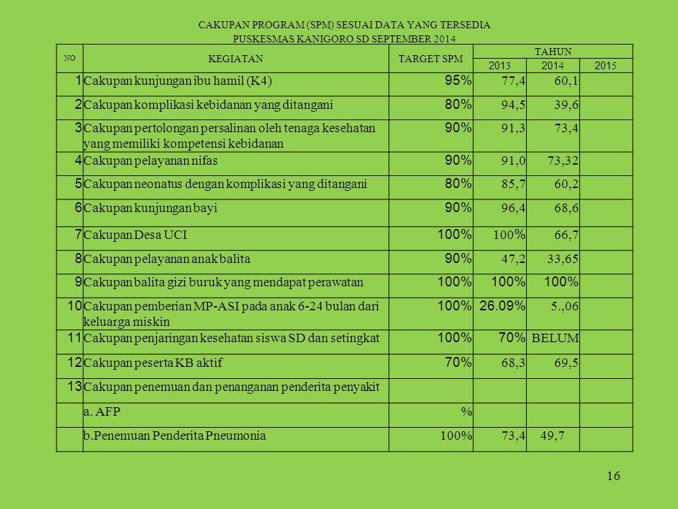Cakupan kunjungan ibu hamil (K4) 95% 77,4 60,1 2