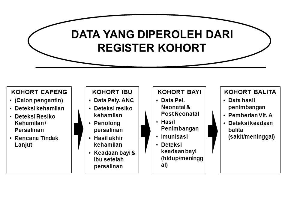 DATA YANG DIPEROLEH DARI REGISTER KOHORT