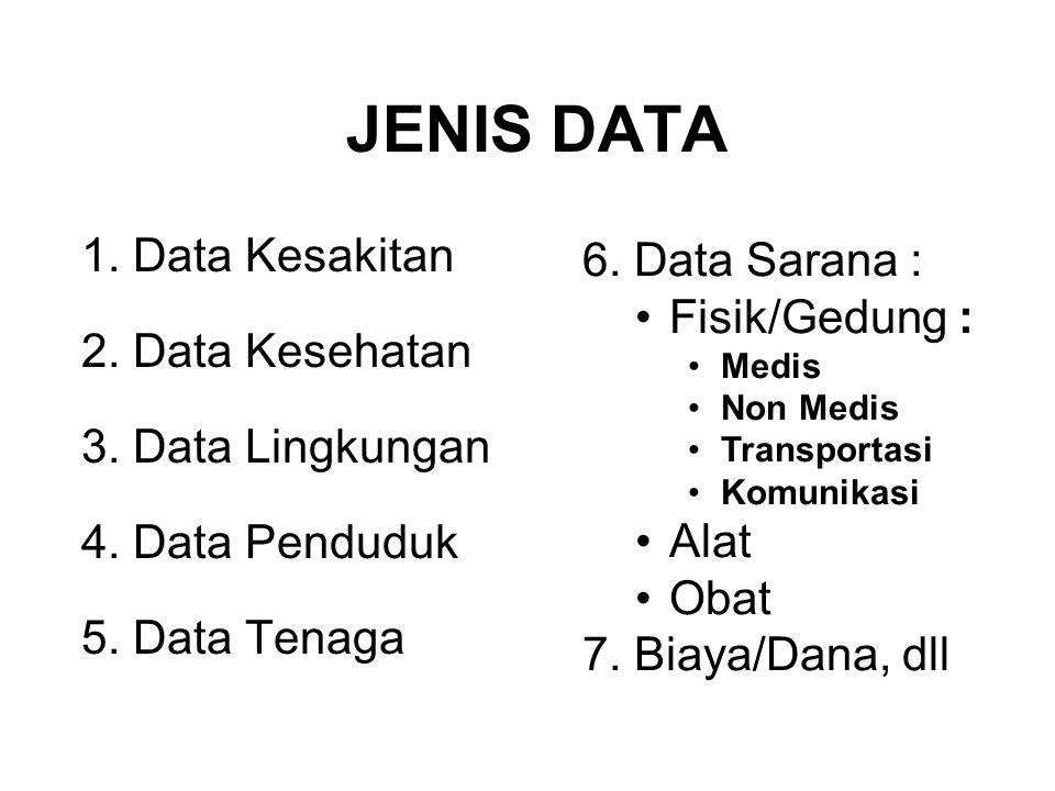JENIS DATA 1. Data Kesakitan 6. Data Sarana : 2. Data Kesehatan