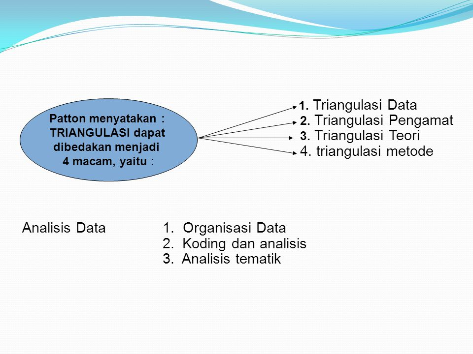 Analisis Data 1. Organisasi Data 2. Koding dan analisis