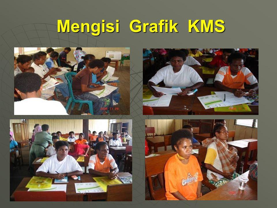 Mengisi Grafik KMS