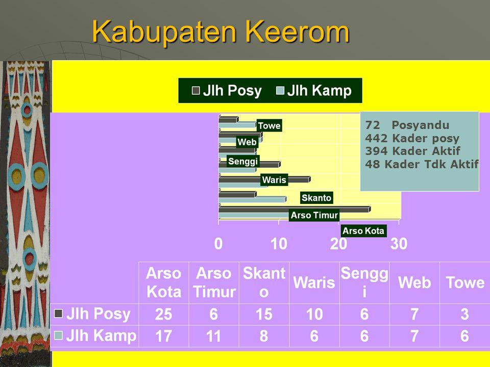 Kabupaten Keerom 72 Posyandu 442 Kader posy Kader Aktif