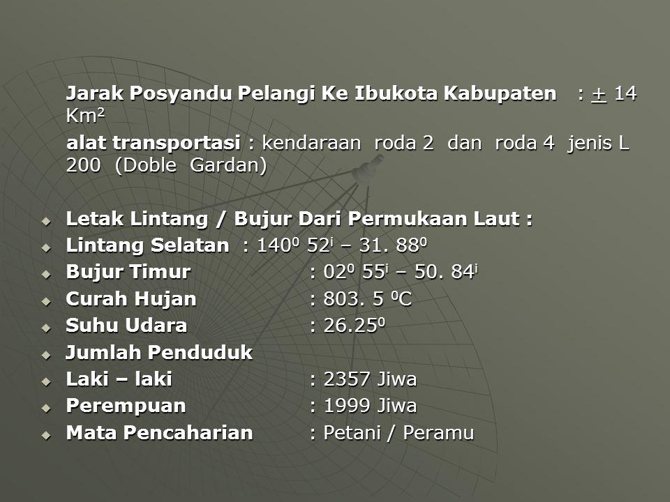 Jarak Posyandu Pelangi Ke Ibukota Kabupaten : + 14 Km2