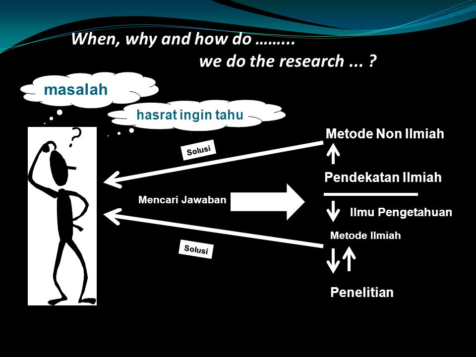 When, why and how do ……... we do the research ...