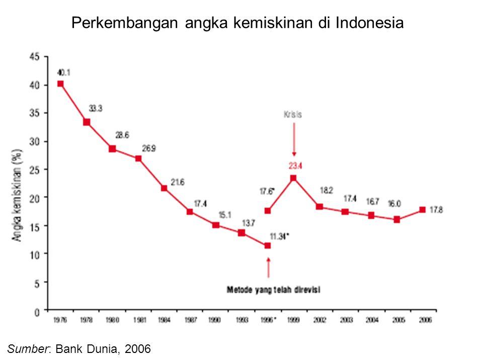 Perkembangan angka kemiskinan di Indonesia