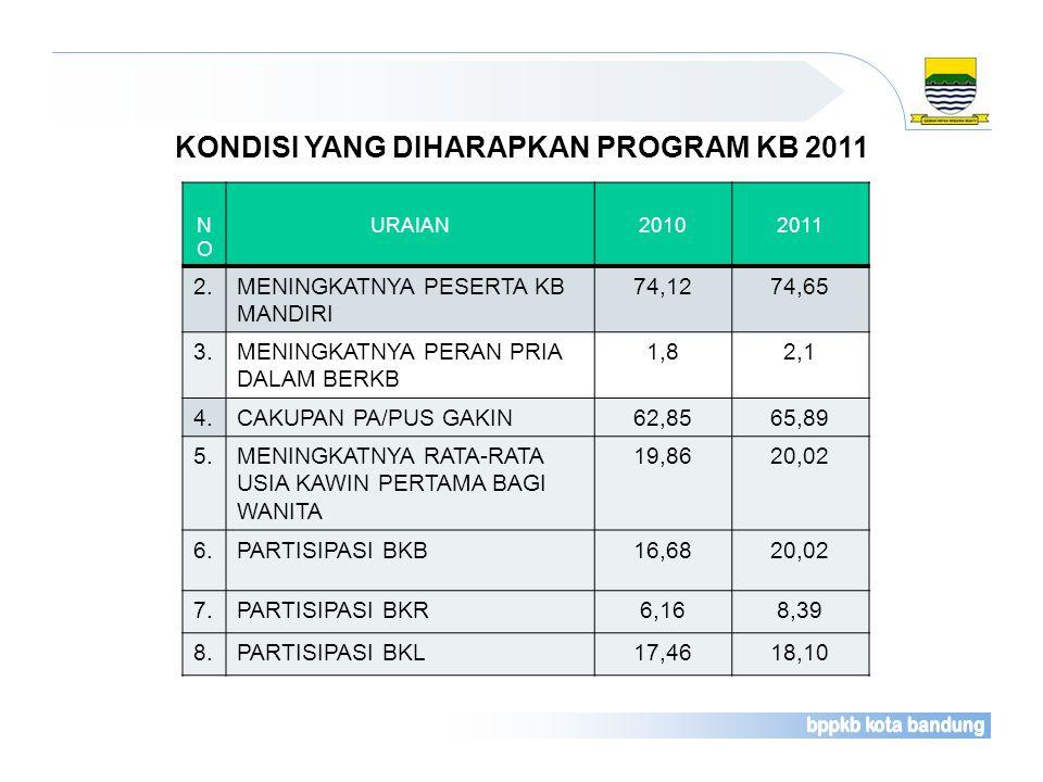 KONDISI YANG DIHARAPKAN PROGRAM KB 2011