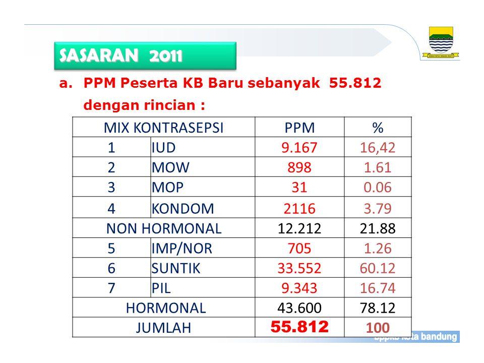 SASARAN 2011 A. Peningkatan Kesertaan ber-KB MIX KONTRASEPSI PPM % 1