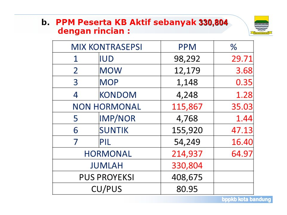 MIX KONTRASEPSI PPM % 1 IUD 98,292 29.71 2 MOW 12,179 3.68 3 MOP 1,148