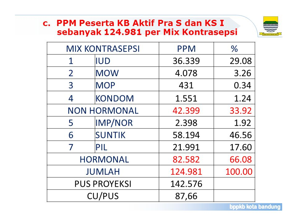 MIX KONTRASEPSI PPM % 1 IUD 36.339 29.08 2 MOW 4.078 3.26 3 MOP 431