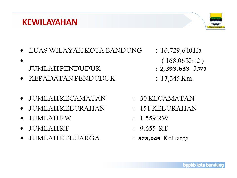 KEWILAYAHAN LUAS WILAYAH KOTA BANDUNG : 16.729,640 Ha