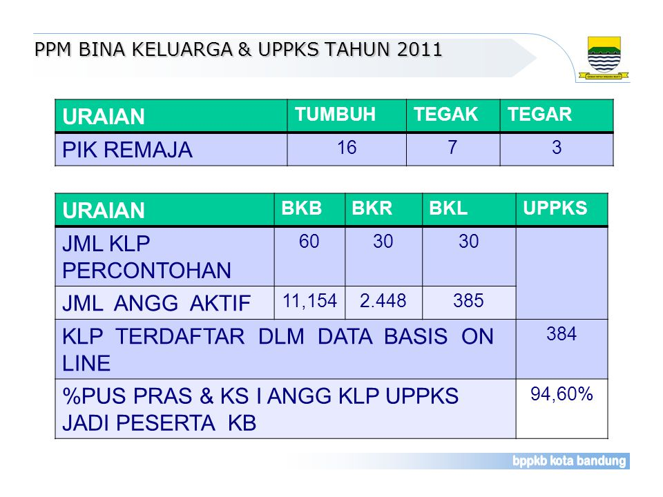 PPM BINA KELUARGA & UPPKS TAHUN 2011