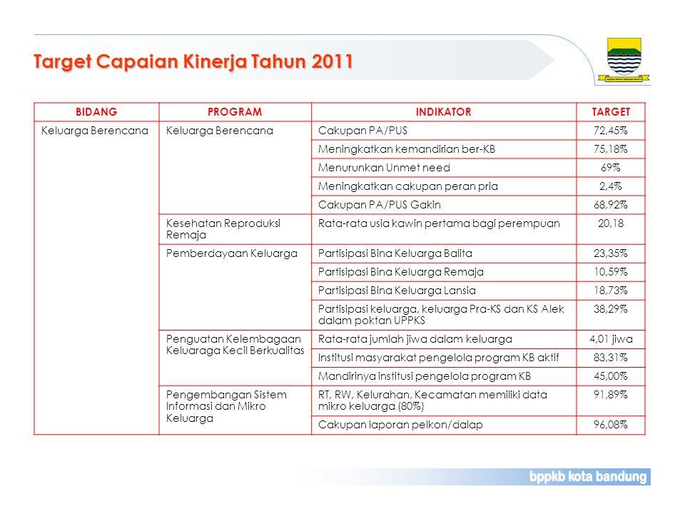 Target Capaian Kinerja Tahun 2011