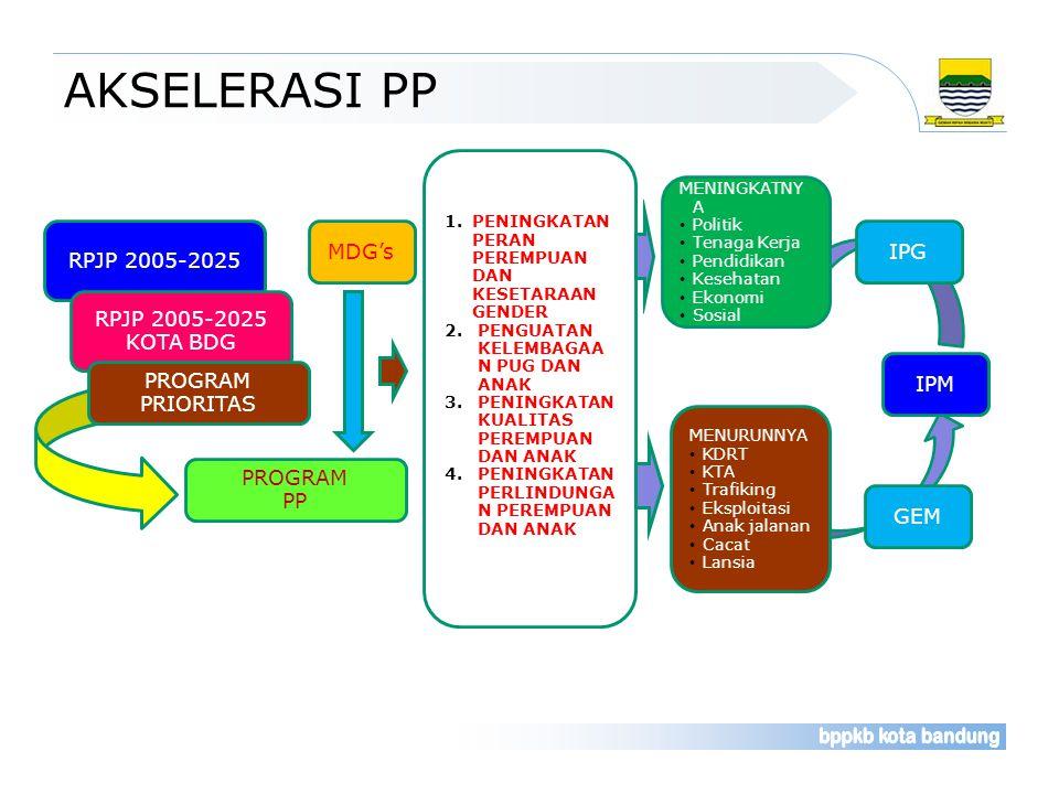 AKSELERASI PP RPJP 2005-2025 MDG's IPG RPJP 2005-2025 KOTA BDG IPM
