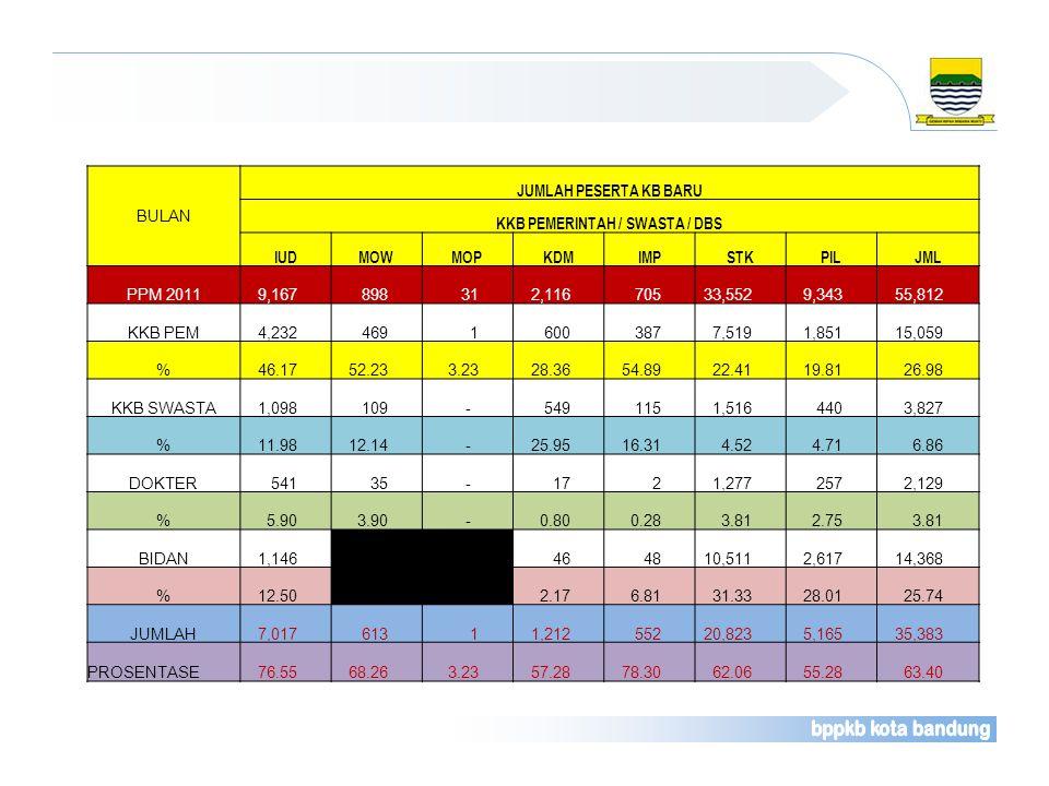 KKB PEMERINTAH / SWASTA / DBS