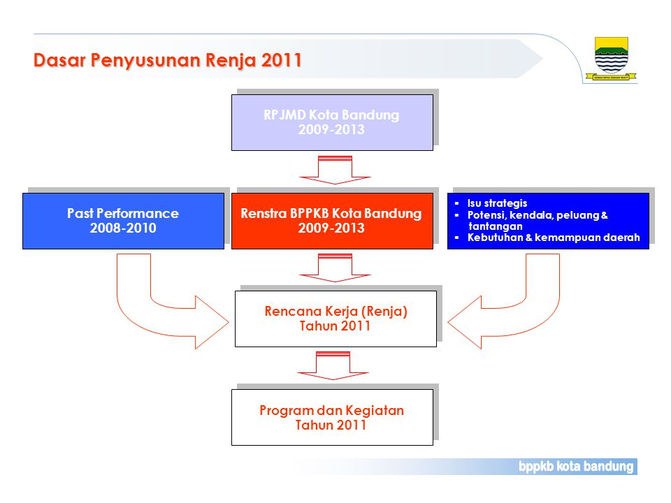 Renstra BPPKB Kota Bandung