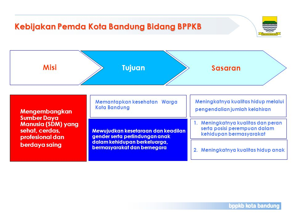 Kebijakan Pemda Kota Bandung Bidang BPPKB