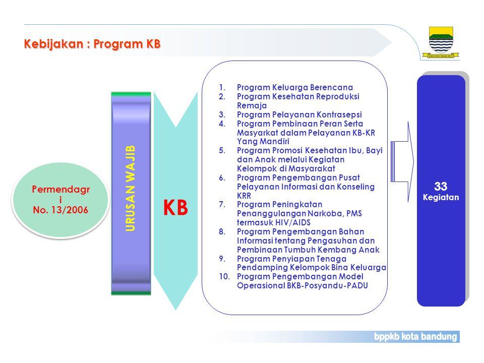 KB Kebijakan : Program KB 33 URUSAN WAJIB Permendagri No. 13/2006
