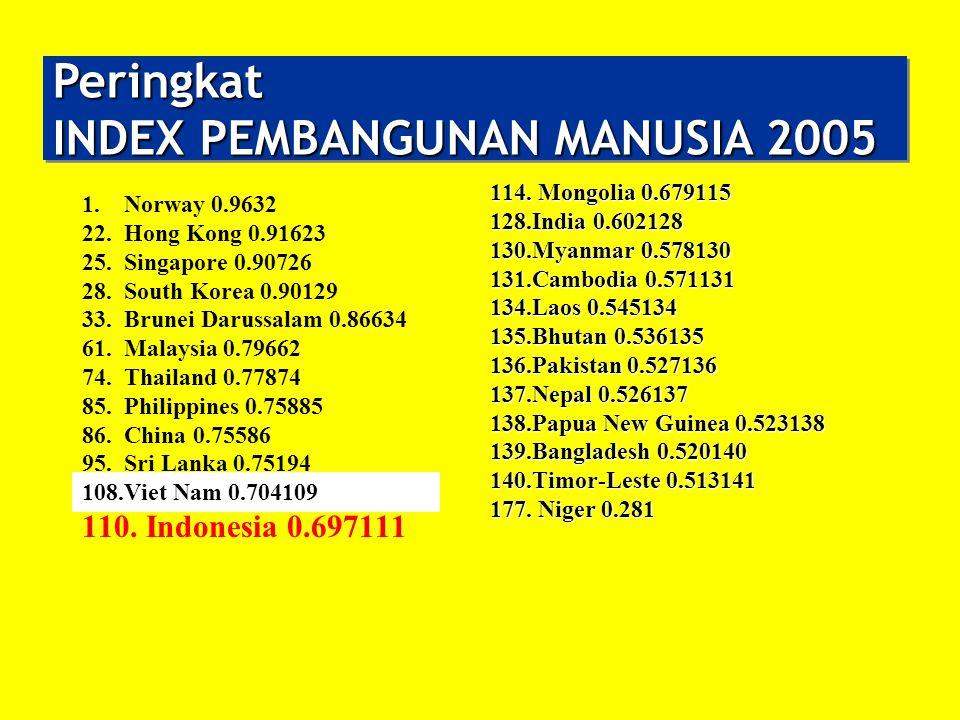 Peringkat INDEX PEMBANGUNAN MANUSIA 2005