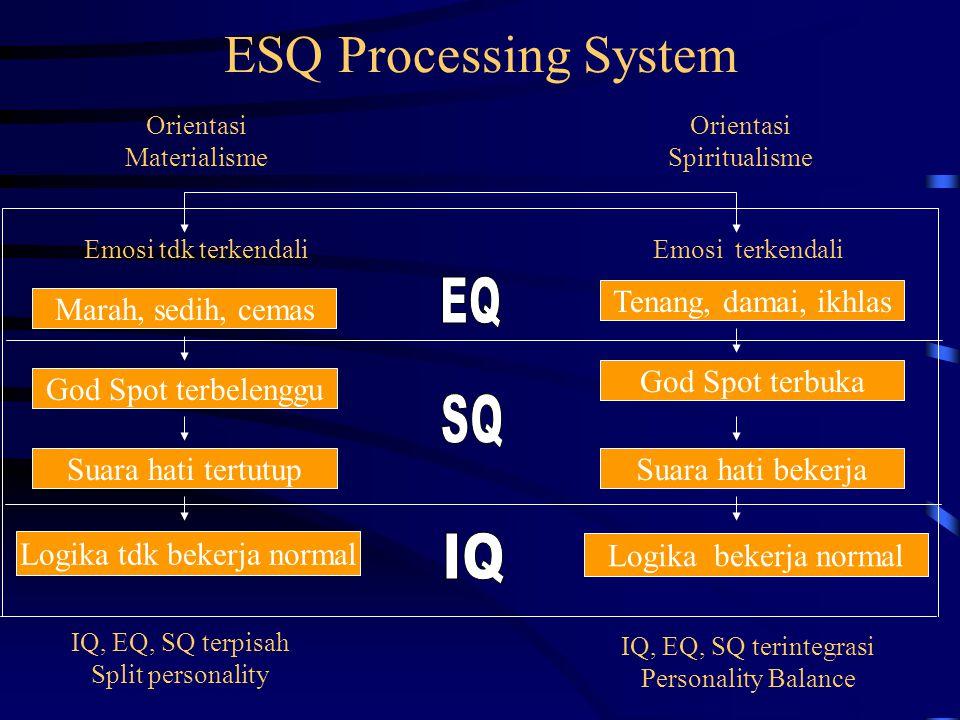 ESQ Processing System EQ SQ IQ Tenang, damai, ikhlas