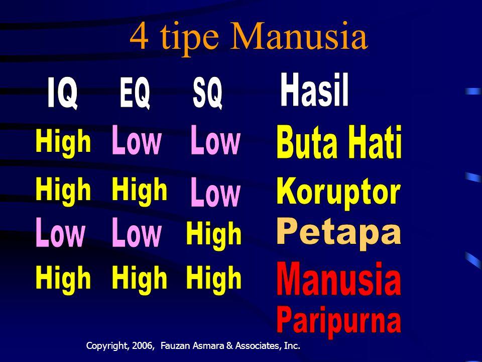 4 tipe Manusia Hasil IQ EQ SQ Buta Hati Koruptor Petapa Manusia