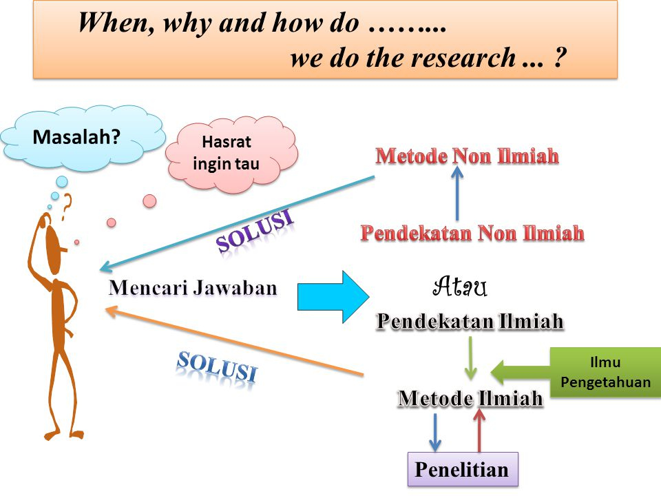 When, why and how do ……... we do the research ... Atau Masalah