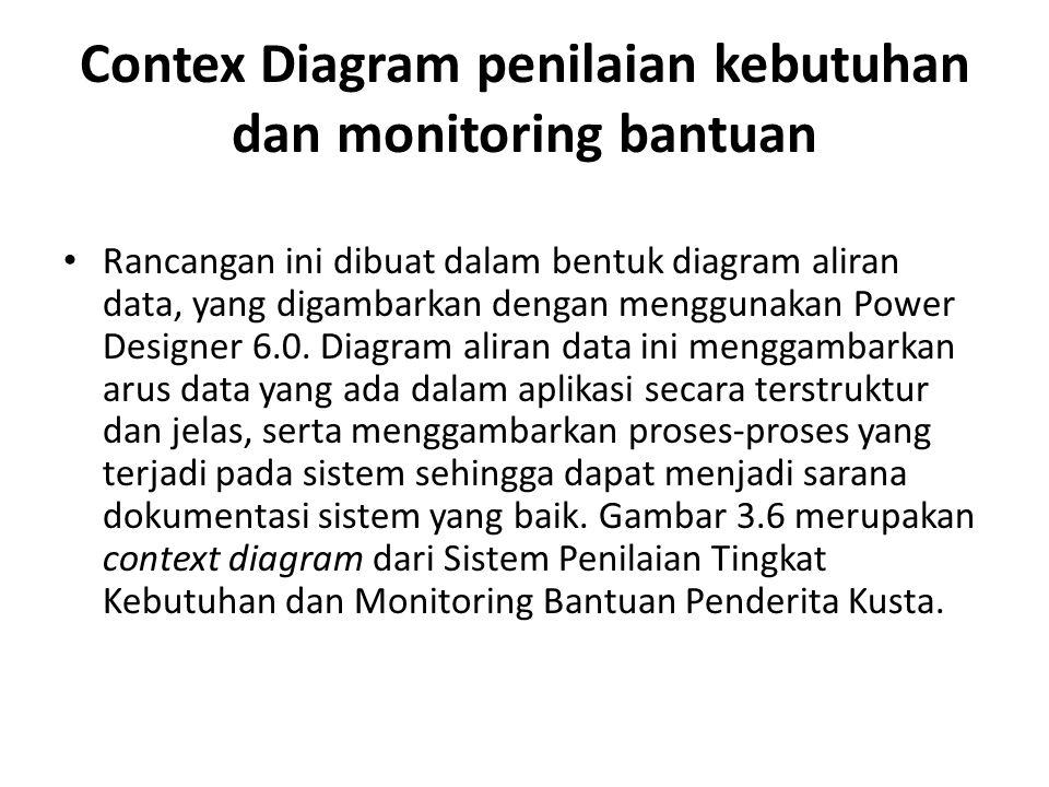 Contex Diagram penilaian kebutuhan dan monitoring bantuan