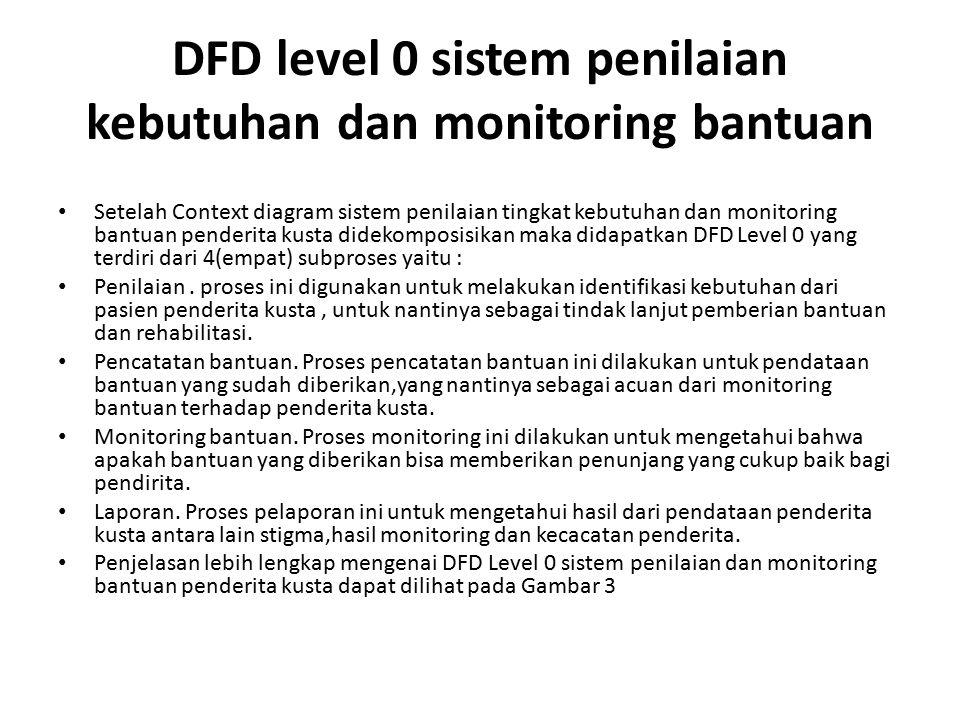 DFD level 0 sistem penilaian kebutuhan dan monitoring bantuan