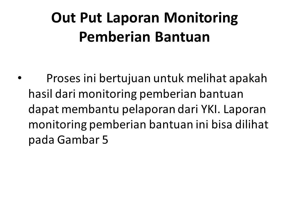 Out Put Laporan Monitoring Pemberian Bantuan