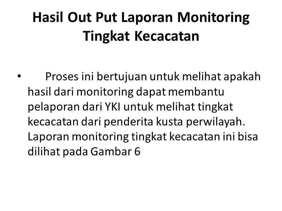 Hasil Out Put Laporan Monitoring Tingkat Kecacatan