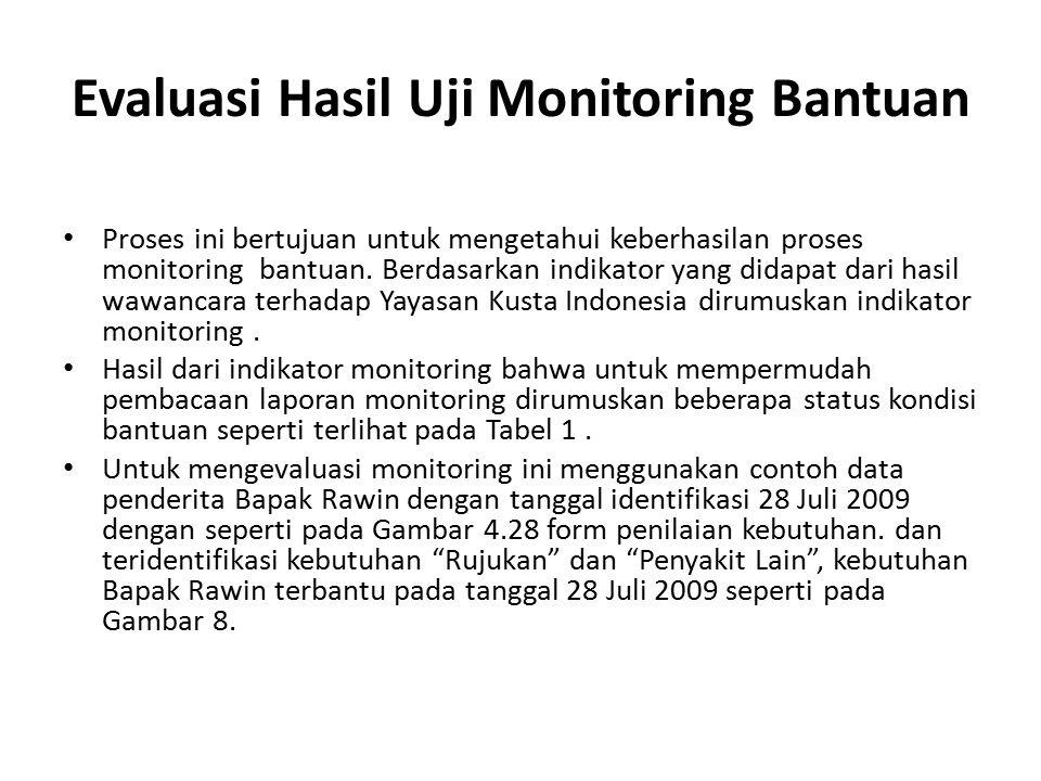 Evaluasi Hasil Uji Monitoring Bantuan