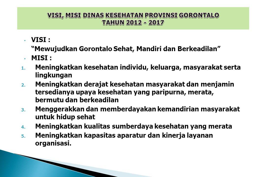 VISI, MISI DINAS KESEHATAN PROVINSI GORONTALO TAHUN 2012 - 2017