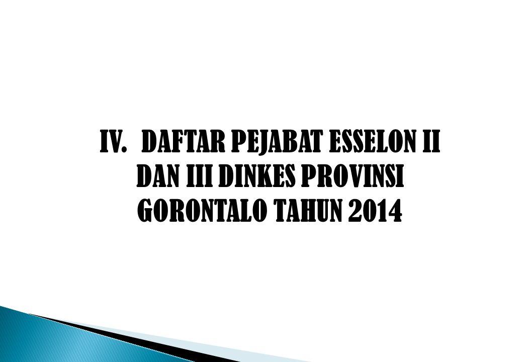 IV. DAFTAR PEJABAT ESSELON II DAN III DINKES PROVINSI GORONTALO TAHUN 2014