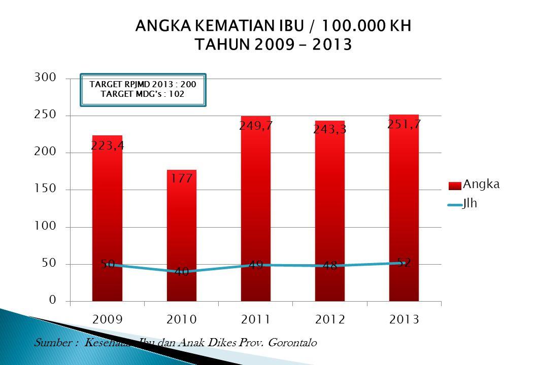 ANGKA KEMATIAN IBU / 100.000 KH TAHUN 2009 - 2013