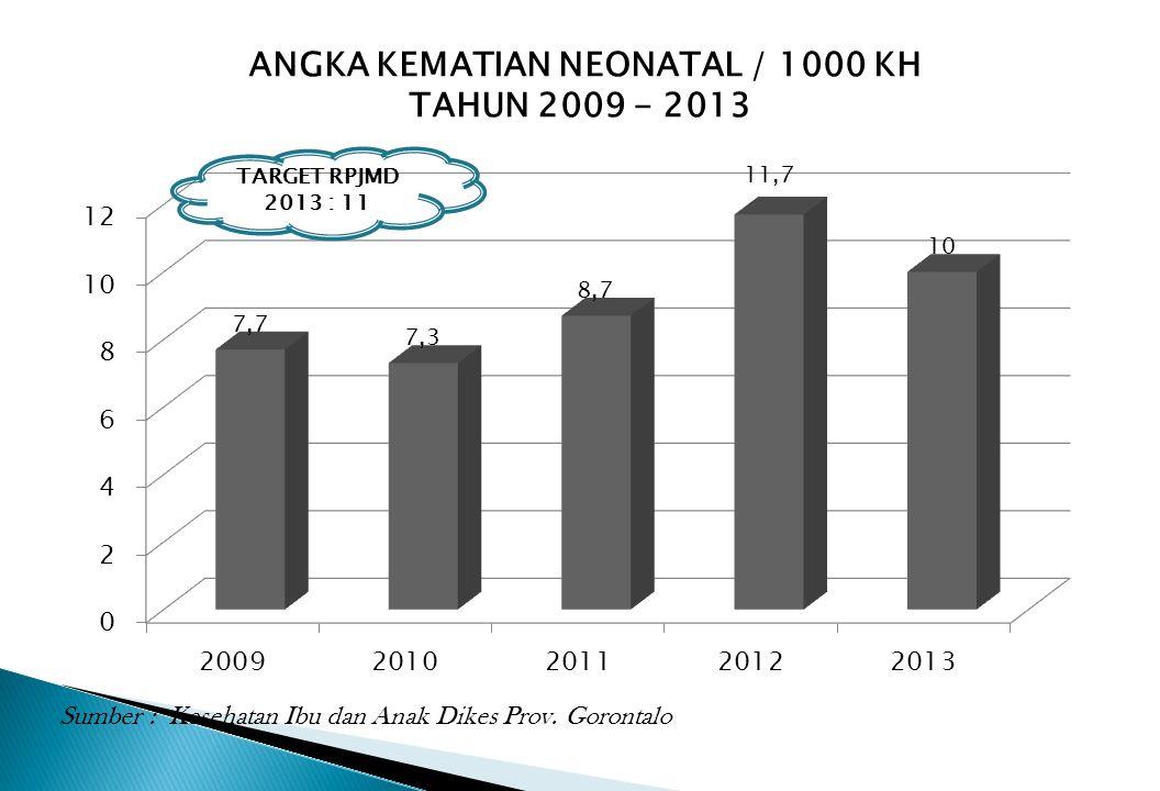 ANGKA KEMATIAN NEONATAL / 1000 KH