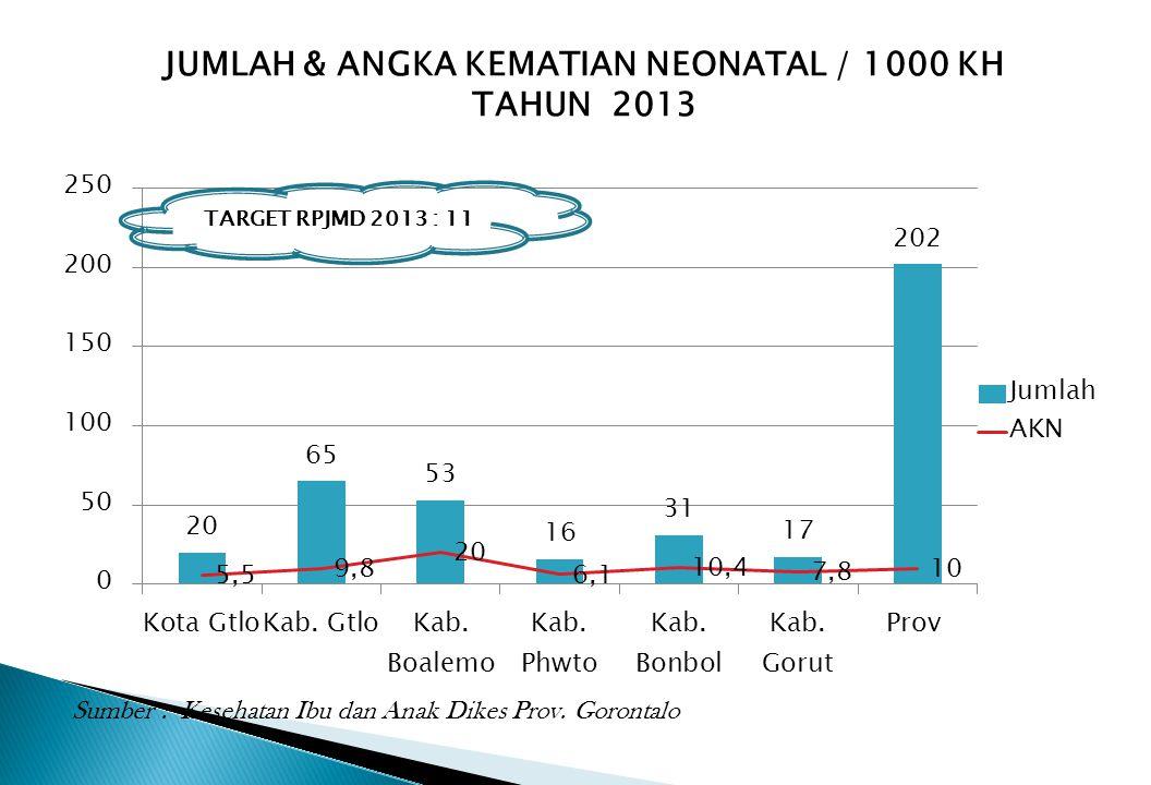 JUMLAH & ANGKA KEMATIAN NEONATAL / 1000 KH