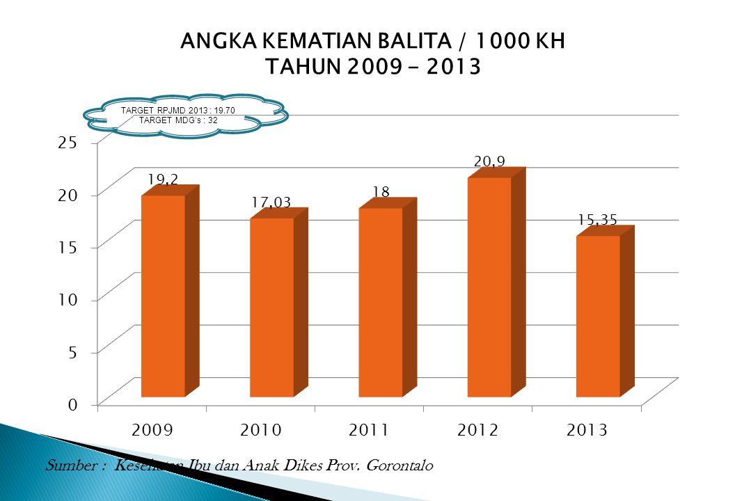 ANGKA KEMATIAN BALITA / 1000 KH