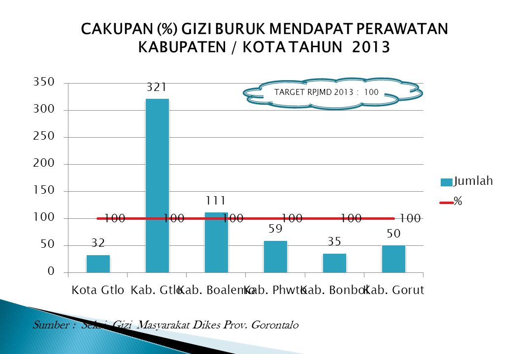 CAKUPAN (%) GIZI BURUK MENDAPAT PERAWATAN