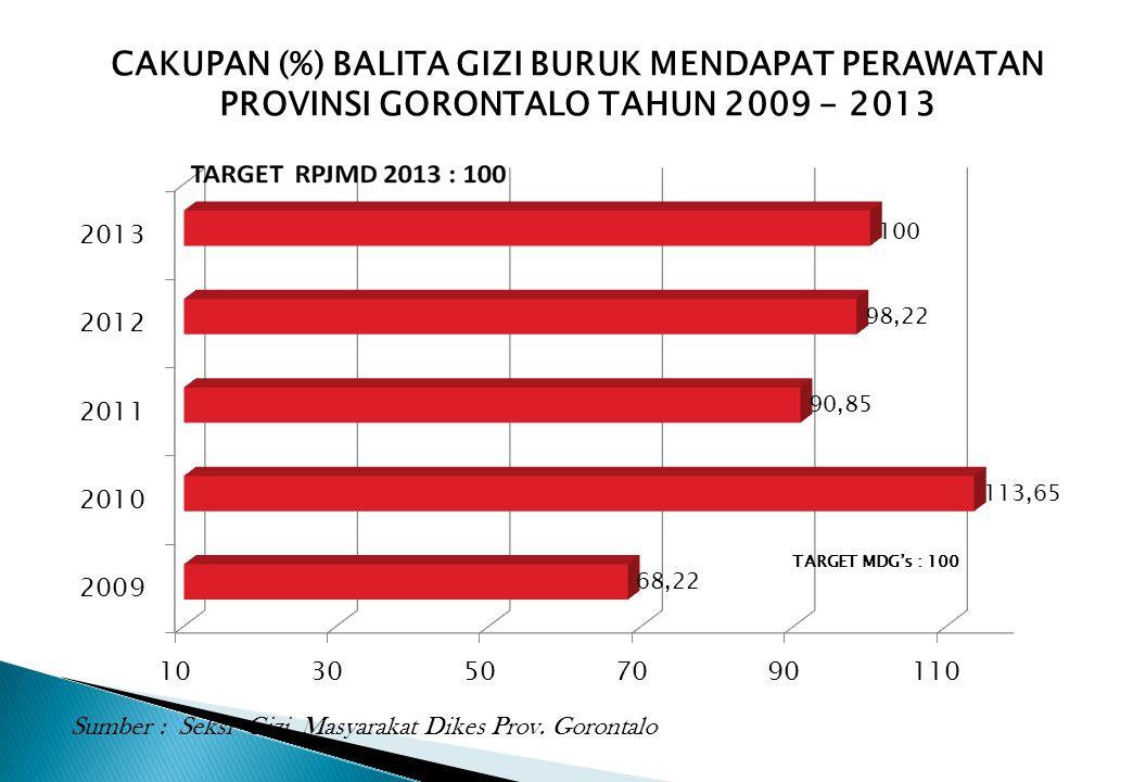 CAKUPAN (%) BALITA GIZI BURUK MENDAPAT PERAWATAN