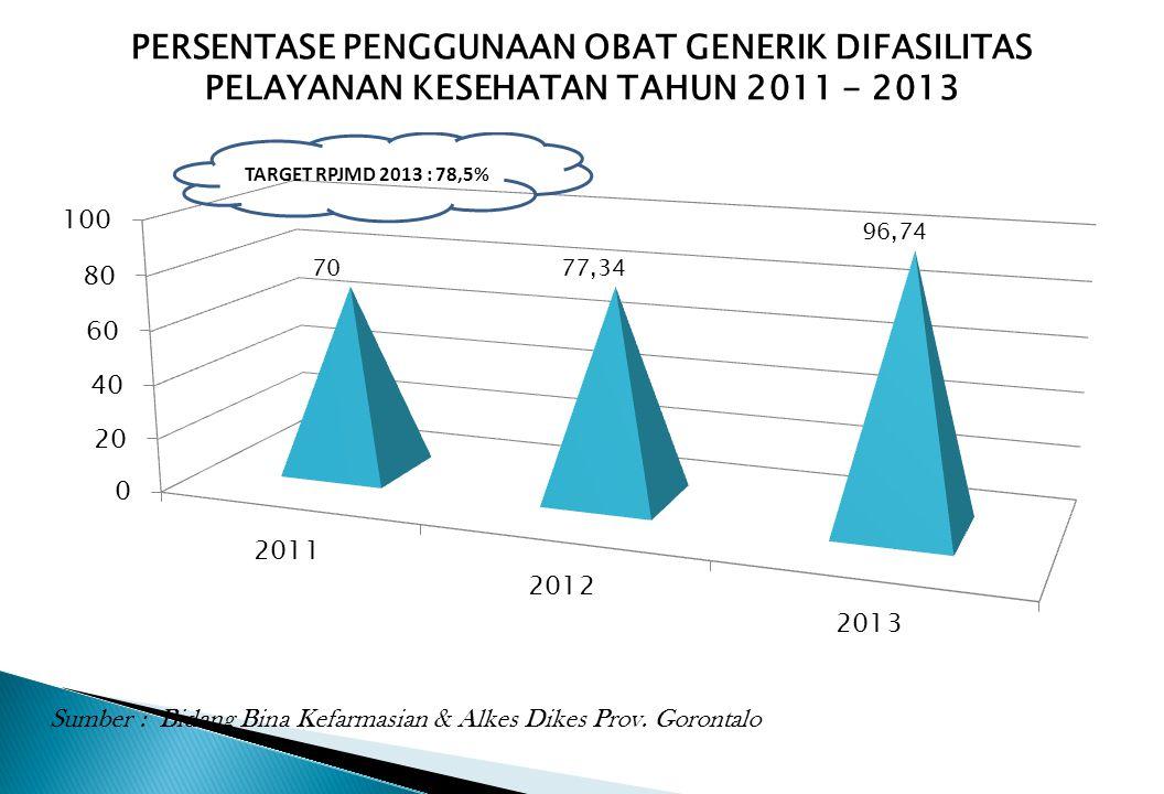PERSENTASE PENGGUNAAN OBAT GENERIK DIFASILITAS PELAYANAN KESEHATAN TAHUN 2011 - 2013