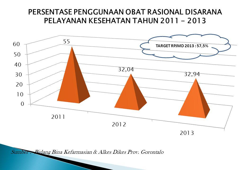 PERSENTASE PENGGUNAAN OBAT RASIONAL DISARANA PELAYANAN KESEHATAN TAHUN 2011 - 2013