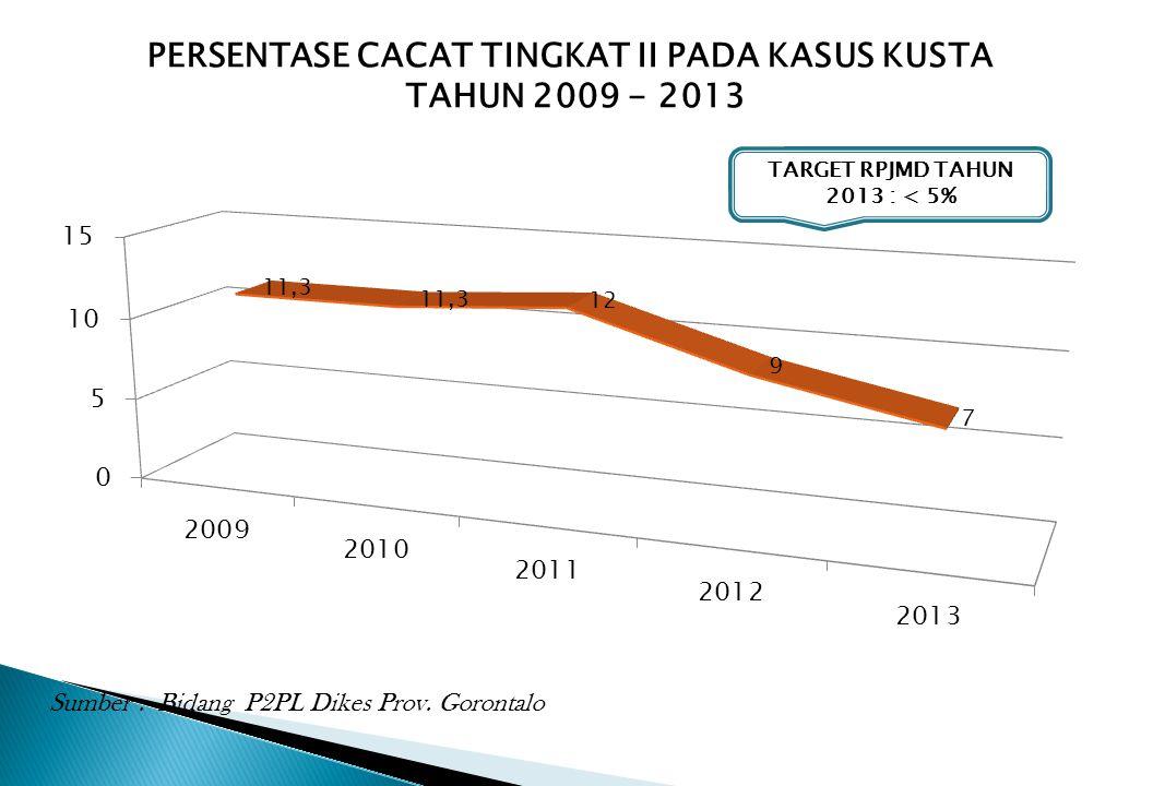 PERSENTASE CACAT TINGKAT II PADA KASUS KUSTA TAHUN 2009 - 2013