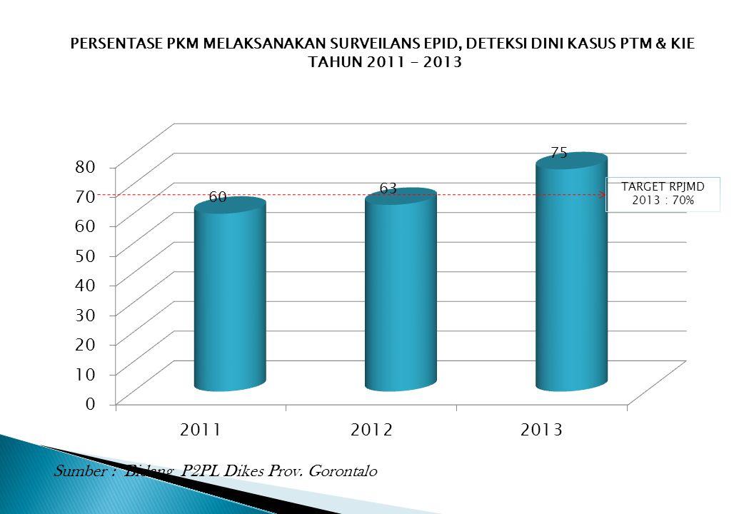 Sumber : Bidang P2PL Dikes Prov. Gorontalo