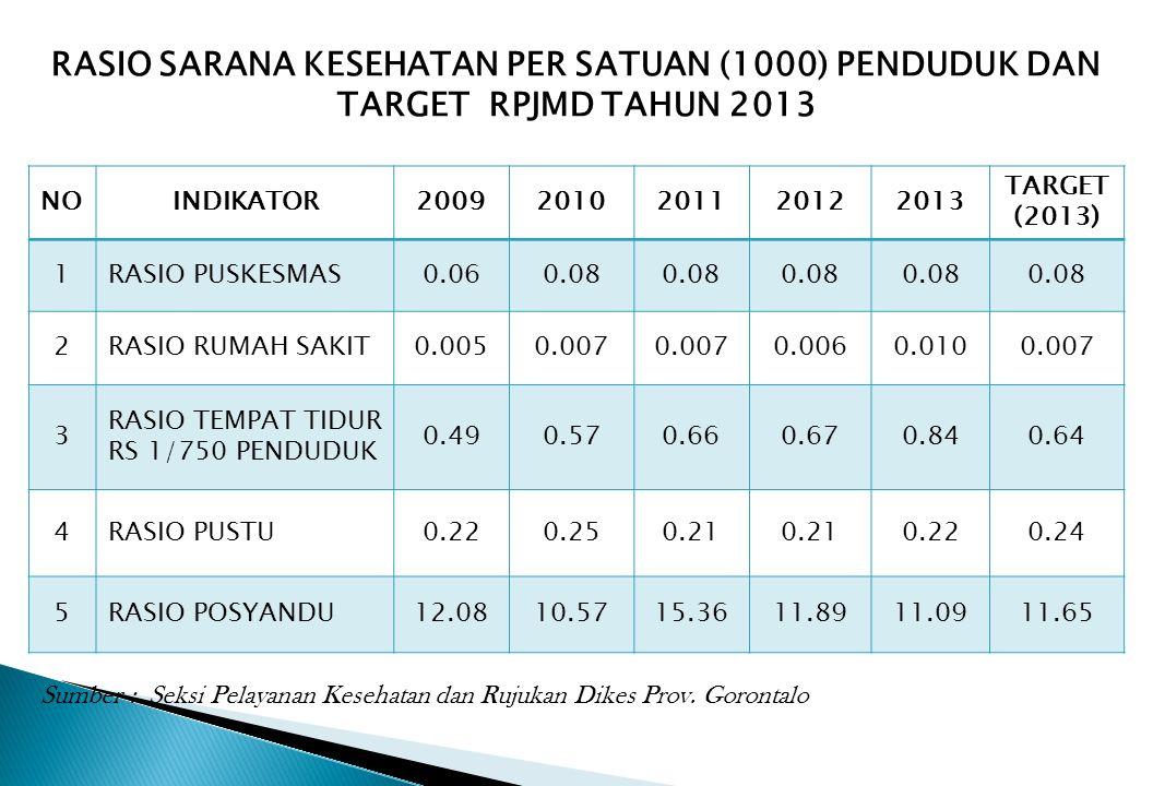 RASIO SARANA KESEHATAN PER SATUAN (1000) PENDUDUK DAN TARGET RPJMD TAHUN 2013